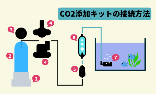 【CO2添加を始めよう!】高圧ボンベ式CO2添加キットのセッティング方法