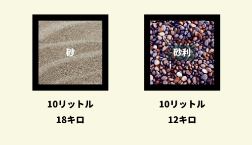 砂と砂利の重さと体積