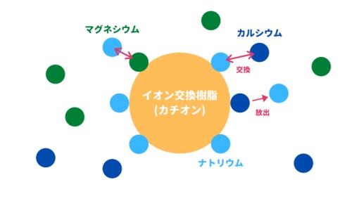 簡単なイオン交換の説明